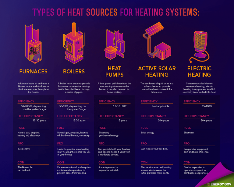Heating-System-Heat-Sources