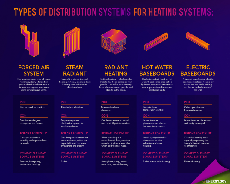 How to Compare Home Heating Systems: Furnace, Heat Pump, Boiler, and more